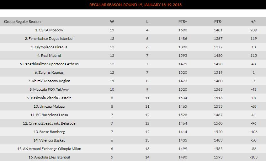 Η βαθμολογία της Euroleague (pic)