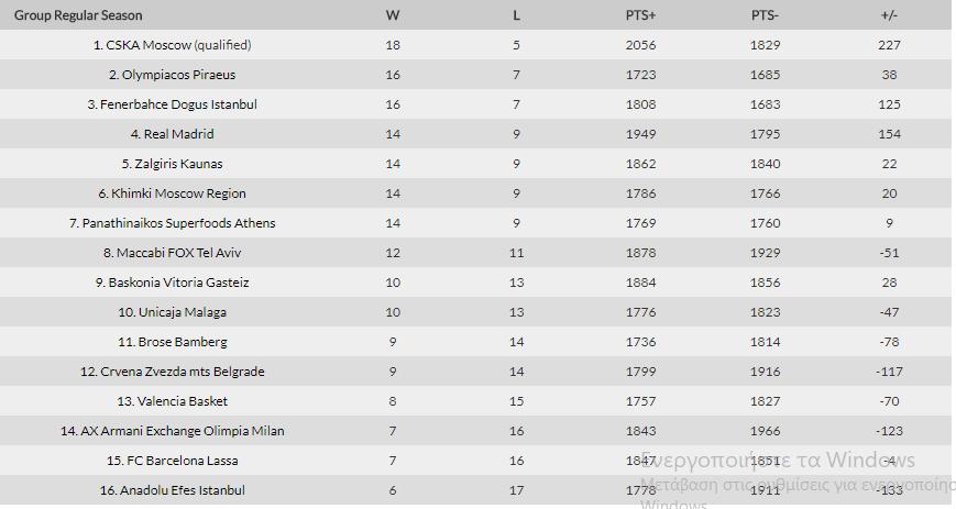 """Η βαθμολογία της Euroleague - """"Μάχη"""" για Παναθηναϊκό στην τετράδα (pic)"""
