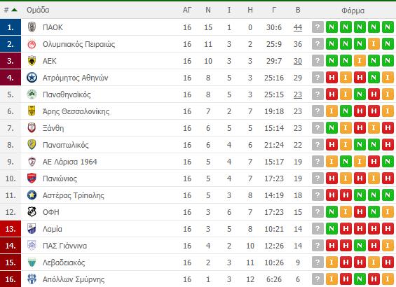 Η βαθμολογία της Super League - Η θέση του Παναθηναϊκού – NewsPAO 21 ... 839149f47d5