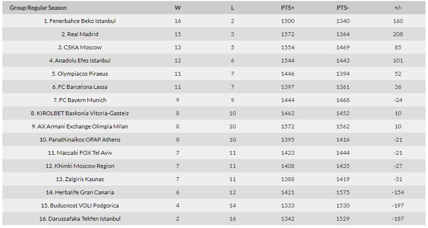 Η βαθμολογία της Euroleague - Ξανά εκτός οκτάδας ο Παναθηναϊκός