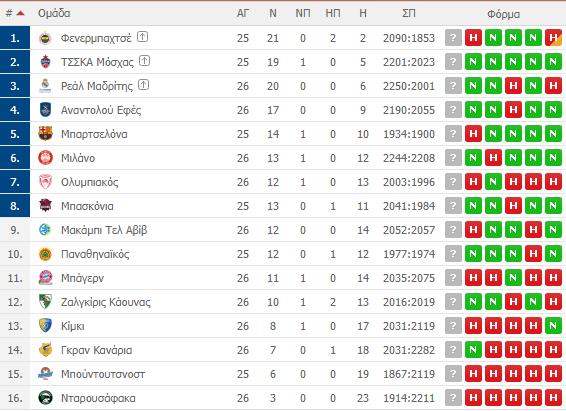 Η βαθμολογία της Euroleague - Η θέση του Παναθηναϊκού