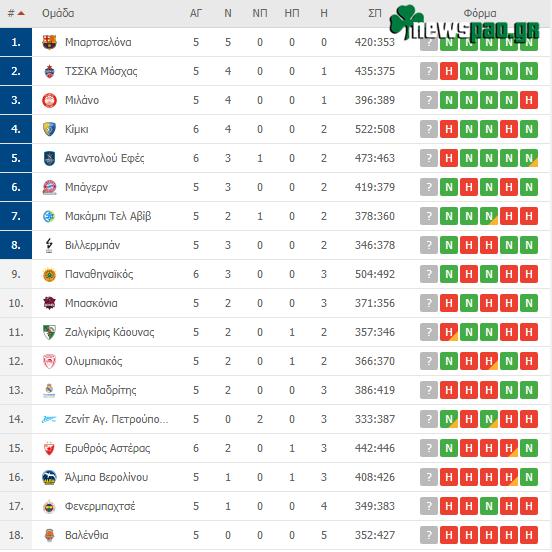 Η βαθμολογία της Euroleague μετά τα σημερινά αποτελέσματα - Η θέση του Παναθηναϊκού