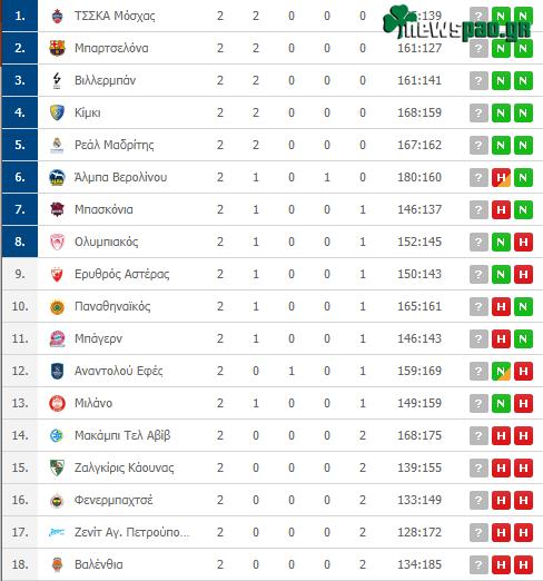 Βαθμολογία Euroleague: Δείτε τη βαθμολογία μετά τη δεύτερη αγωνιστική - Η θέση του Παναθηναϊκού (pic)