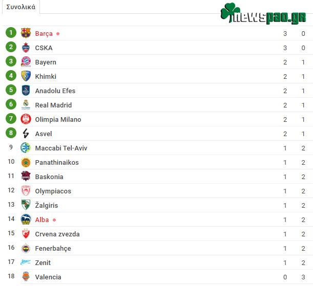 Βαθμολογία Euroleague τρίτη αγωνιστική: Δείτε τη βαθμολογία μετά την τρίτη αγωνιστική - Η θέση του Παναθηναϊκού (pic)