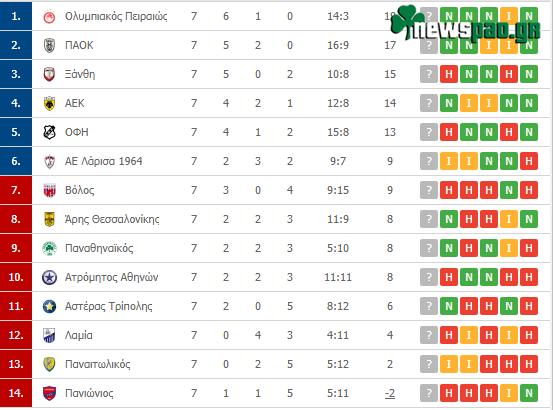 Η βαθμολογία της Superleague μετά την 7η αγωνιστική - Η θέση του Παναθηναϊκού