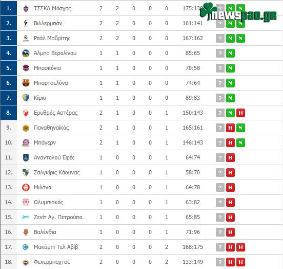 Η βαθμολογία της Euroleague μετά τα σημερινά αποτελέσματα
