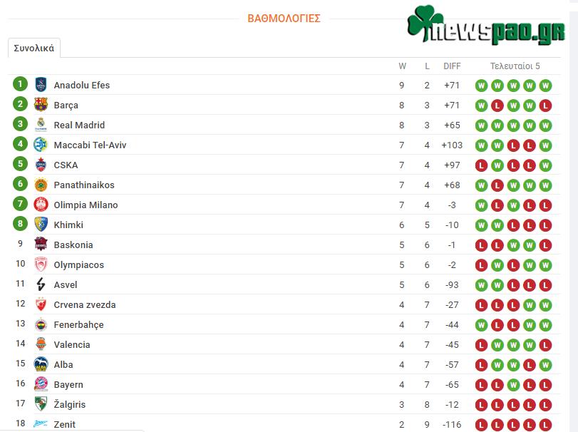 Βαθμολογία Ευρωλίγκα - Euroleague (11η αγων.): Η θέση του Παναθηναϊκού