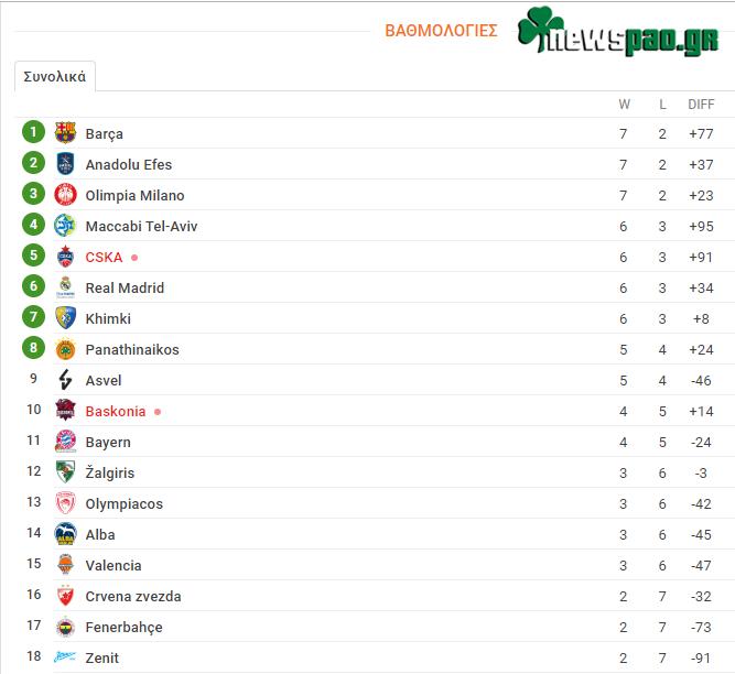 Βαθμολογία Ευρωλίγκα - Euroleague (9η αγων.): Η θέση του Παναθηναϊκού