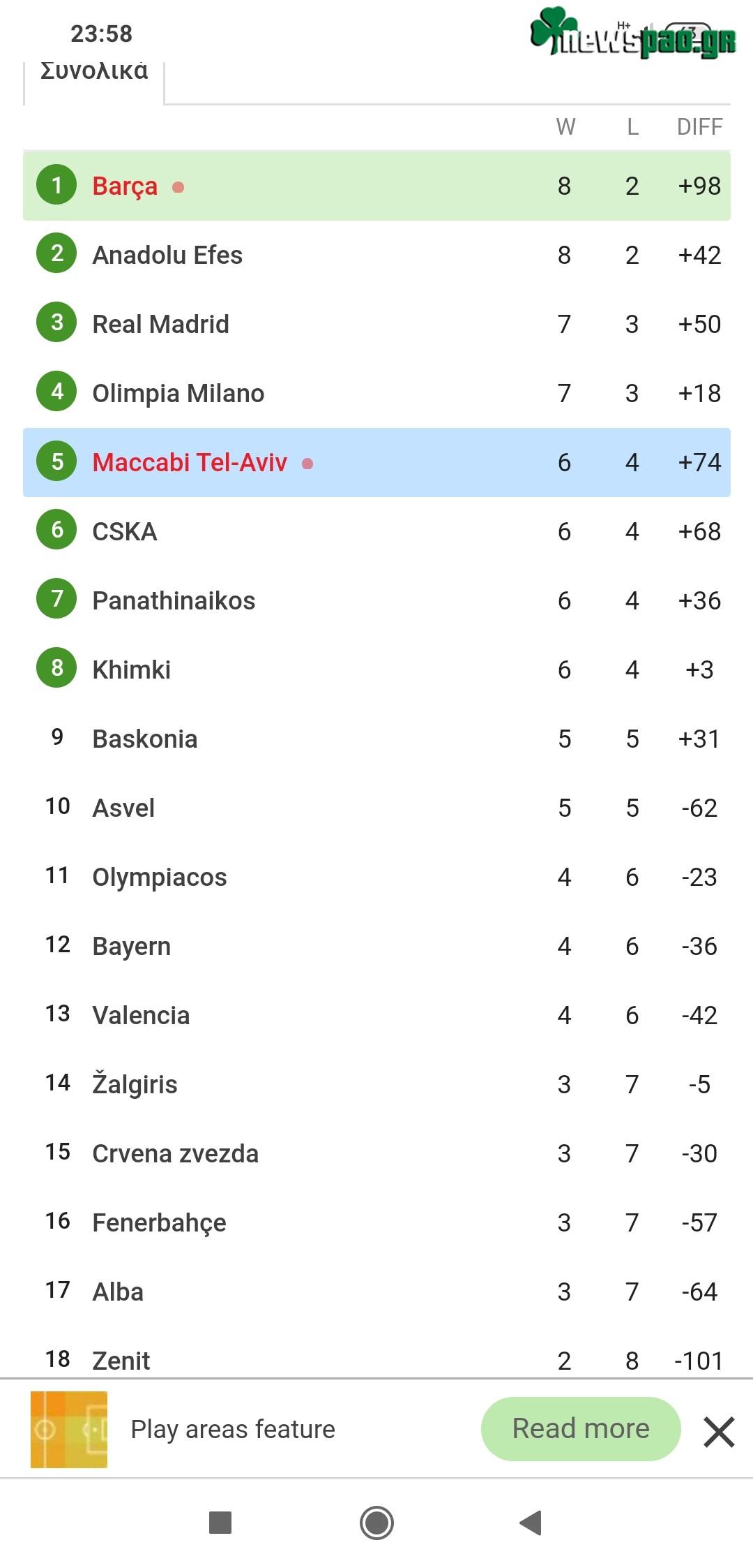 Βαθμολογία Ευρωλίγκα - Euroleague (10η αγων.): Η θέση του Παναθηναϊκού