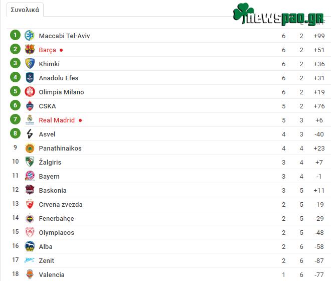 Βαθμολογία Ευρωλίγκα: Η θέση του Παναθηναϊκού μετά τα σημερινά αποτελέσματα