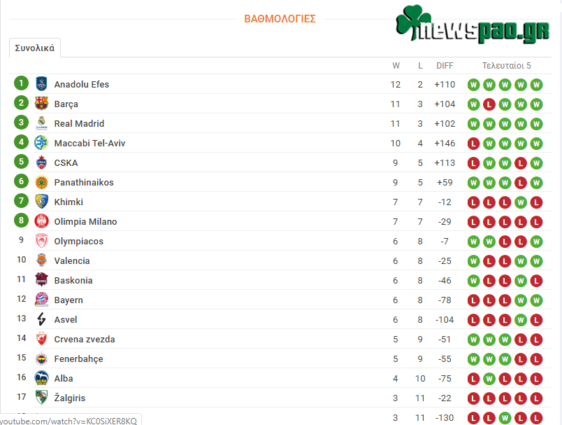 Βαθμολογία Ευρωλίγκα - Euroleague (14η αγων.): Η θέση του Παναθηναϊκού