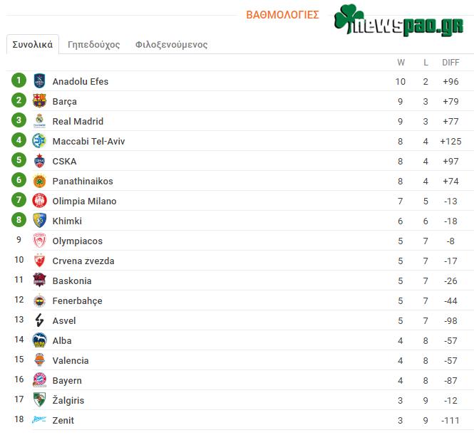 Βαθμολογία Ευρωλίγκα - Euroleague (12η αγων.): Η θέση του Παναθηναϊκού