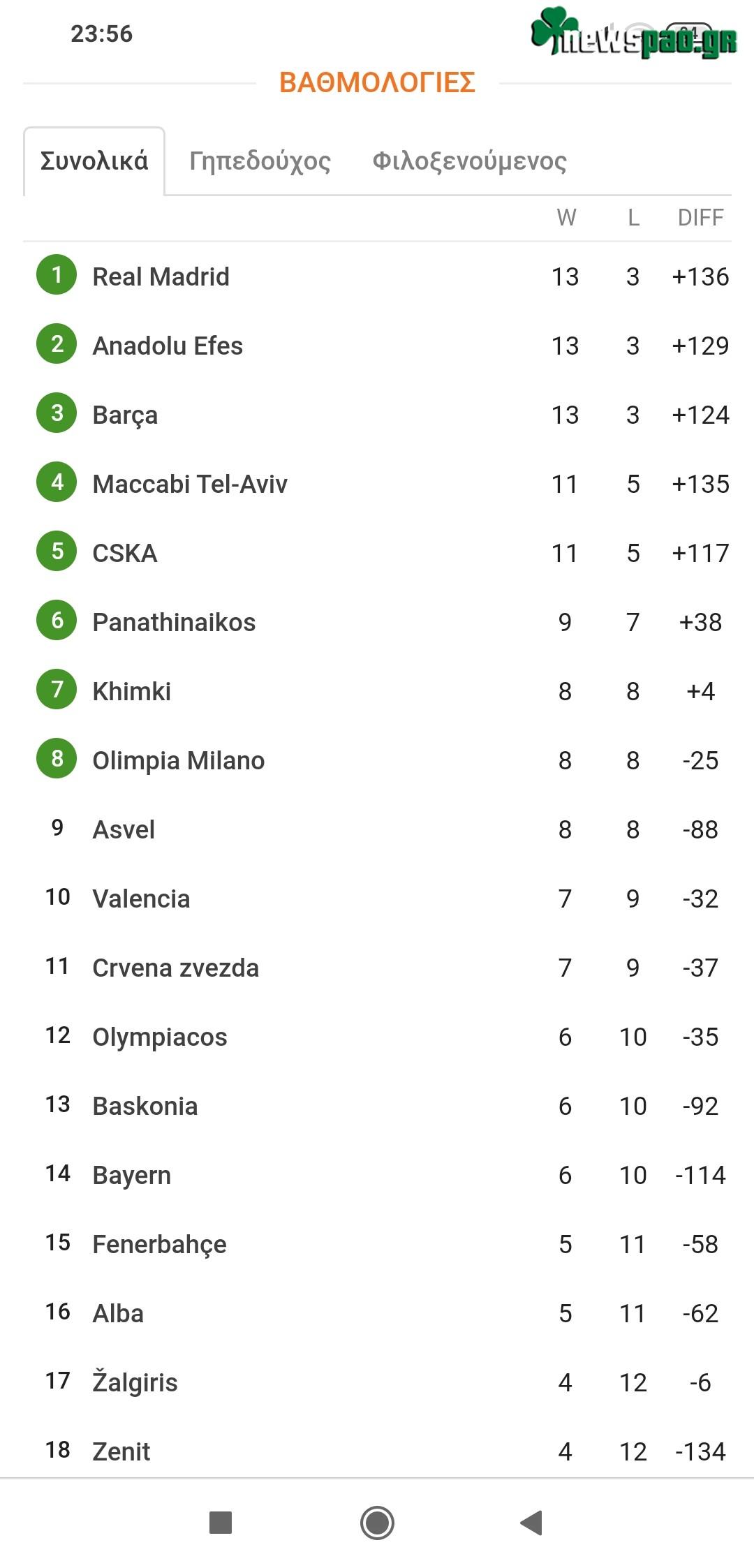 Βαθμολογία Ευρωλίγκα - Euroleague (16η αγων.): Η θέση του Παναθηναϊκού