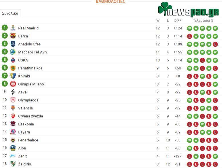Βαθμολογία Ευρωλίγκα - Euroleague (15η αγων.): Η θέση του Παναθηναϊκού