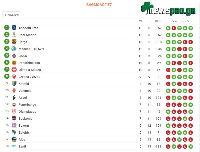 Βαθμολογία Ευρωλίγκα  - Euroleague (18η αγων.): Η θέση του Παναθηναϊκού