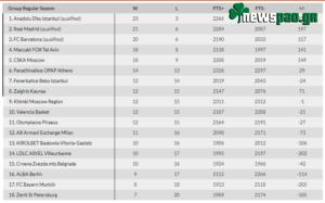 Βαθμολογία Εuroleague: Η θέση του Παναθηναϊκού μετά τα σημερινά αποτέλεσμα (27 αγ.)