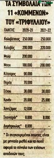Παλεύει να «σώσει» πάνω από 2 εκατ. ευρώ ο Ρόκα (πίνακας)