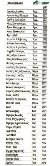 Ξεσκαρτάρισμα Πογιάτος στους... 39 και τα συμβόλαια που εκπνέουν το 2021