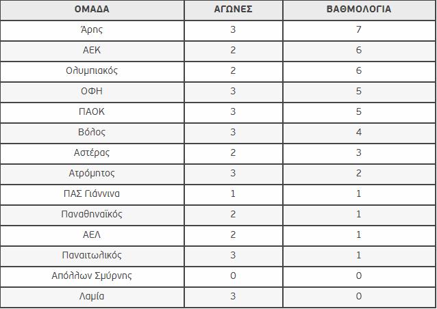 Superleague βαθμολογία (3 αγ.): Η θέση του Παναθηναϊκού (pic)