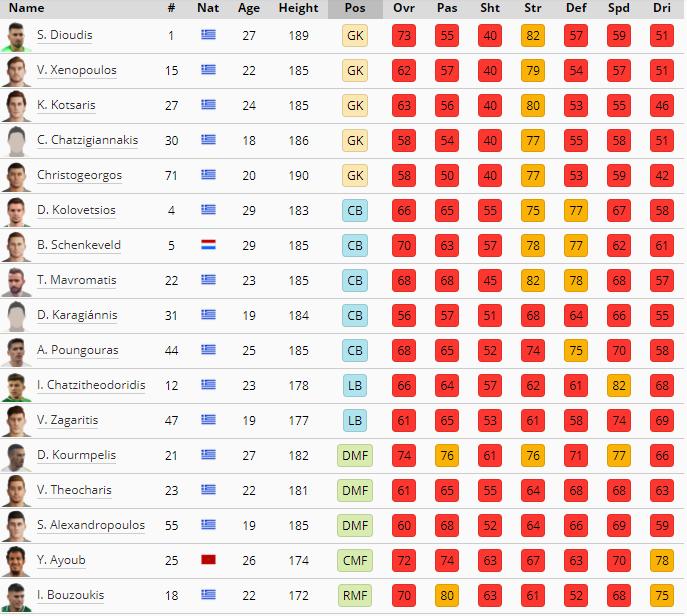 Τα στατιστικά των παικτών του Παναθηναϊκό στο PES 2021 - Ποιος έχει το καλύτερο overal