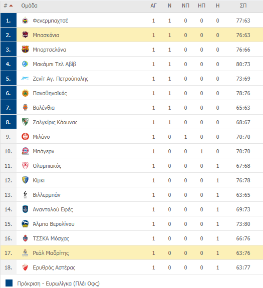 Η βαθμολογία της Euroleague (1 αγ.) - Η θέση του Εξάστερου
