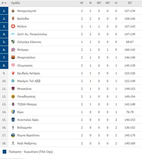 Η βαθμολογία της Euroleague (2 αγ.) - Η θέση του Εξάστερου