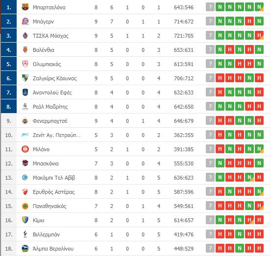 Βαθμολογία Euroleague: Η θέση του Παναθηναϊκού μετά την ήττα από τη Βαλένθια