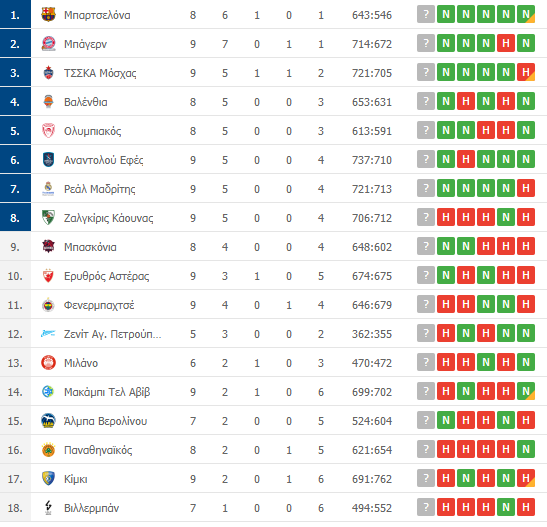 Βαθμολογία Euroleague: Η θέση του Παναθηναϊκού μετά την ήττα από τη Μπασκόνια