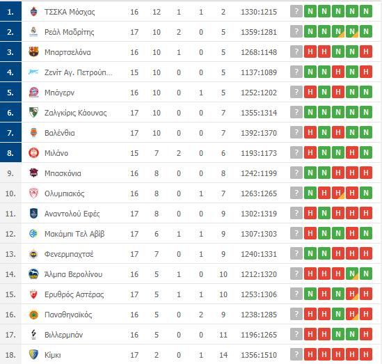 Βαθμολογία Euroleague: Η θέση του Παναθηναϊκού μετά την ήττα στο Βελιγράδι