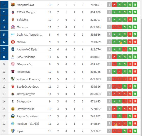 Βαθμολογία Euroleague: Η θέση του Παναθηναϊκού μετά την ήττα από τη Βιλερμπάν