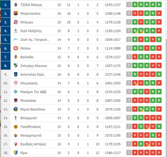 Βαθμολογία Euroleague: Η θέση του Παναθηναϊκού μετά την ήττα από τη Μακάμπι