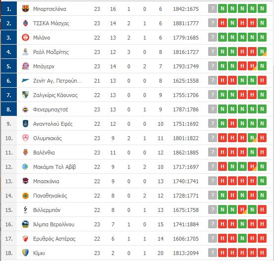 Βαθμολογία Euroleague: Η θέση του Παναθηναϊκού μετά τη νίκη επί της Βαλένθια