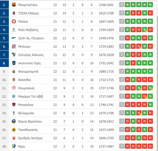 Βαθμολογία Euroleague: Η θέση του Παναθηναϊκού μετά την ήττα από τη Ρεάλ