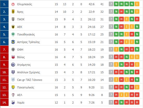 Βαθμολογία Superleague: Η θέση του Παναθηναϊκού μετά τη νίκη επί της Λάρισας