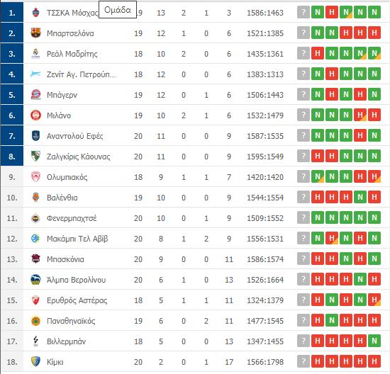 Βαθμολογία Euroleague: Η θέση του Παναθηναϊκού μετά την ήττα από τη Φενέρ