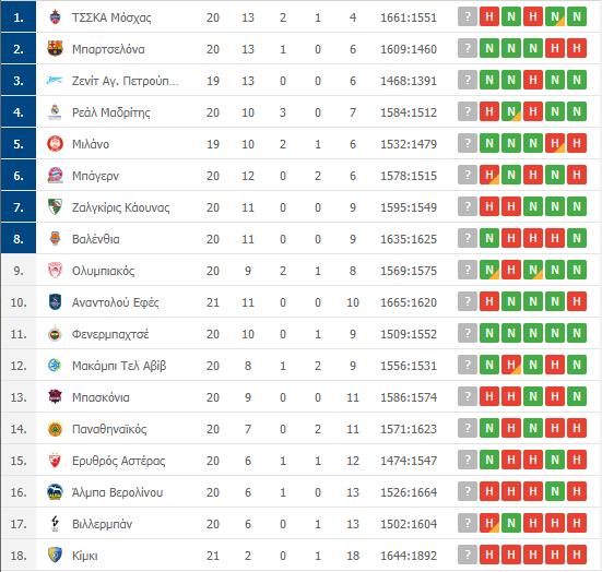 Βαθμολογία Euroleague: Η θέση του Παναθηναϊκού μετά τη νίκη επί της Χίμκι