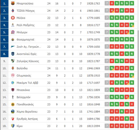 Βαθμολογία Euroleague: Η θέση του Παναθηναϊκού μετά τη νίκη επί του Ολυμπιακού