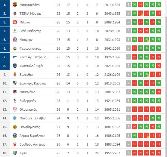 Βαθμολογία Euroleague: Η θέση του Παναθηναϊκού μετά την ήττα από την Άλμπα
