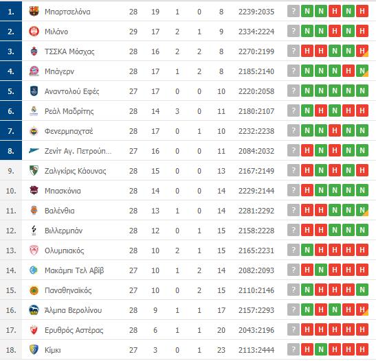 Βαθμολογία Euroleague: Η θέση του Παναθηναϊκού μετά τη νίκη