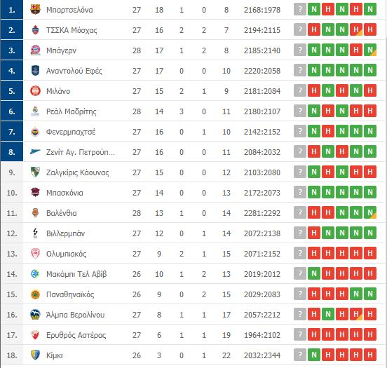Βαθμολογία Euroleague: Η θέση του Παναθηναϊκού μετά την ήττα από τη Μπάγερν