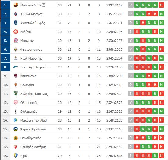 Βαθμολογία Euroleague: Πολύ χαμηλά ο Παναθηναϊκός