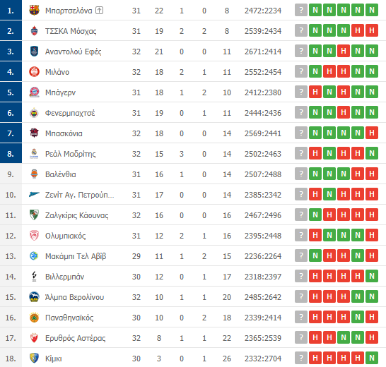 Η βαθμολογία της Euroleague: Η θέση του Παναθηναϊκού μετά την ήττα από την Μπασκόνια