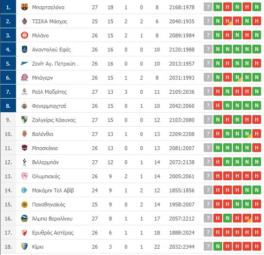 Βαθμολογία Euroleague: Η θέση του Παναθηναϊκού μετά την ήττα από τη Μπαρτσελόνα
