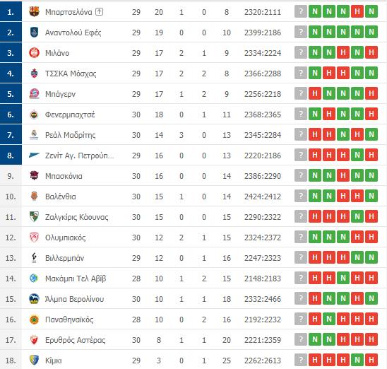 Βαθμολογία Euroleague: Η θέση του Παναθηναϊκού μετά την ήττα από τον Ερυθρό Αστέρα