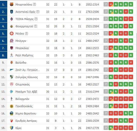 Η βαθμολογία της Euroleague: Η θέση του Παναθηναϊκού μετά την νίκη επί της Αρμάνι