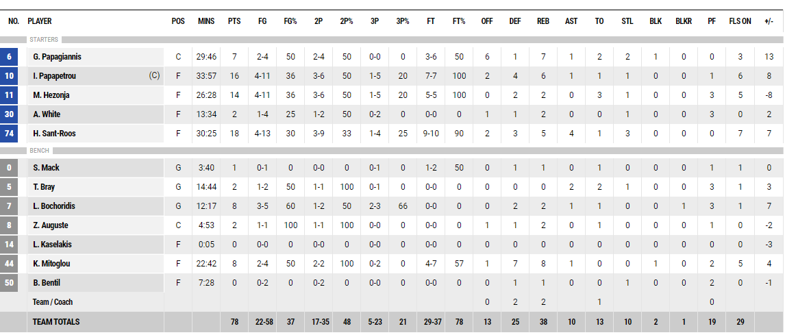 Υποτάχθηκε δύσκολα η ΑΕΚ και... 1-0 ο μέτριος Παναθηναϊκός!