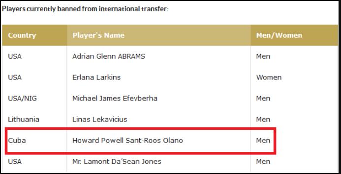 Σαντ-Ρος: Ban από τη FIBA και απαγόρευση μεταγραφής (pic)