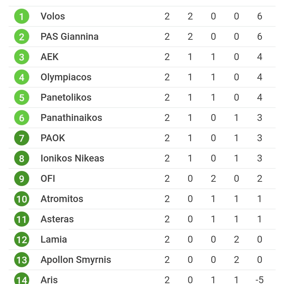 Βαθμολογία Superleague: H θέση του Παναθηναϊκού μετά τη δεύτερη αγωνιστική