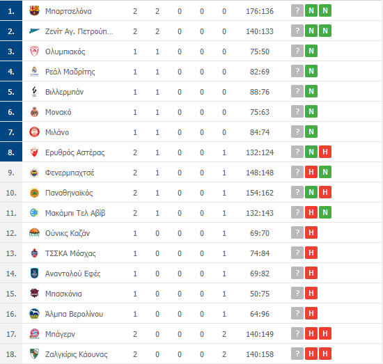 Βαθμολογία Euroleague: Η θέση του Παναθηναϊκού μετά τα σημερινά αποτελέσματα